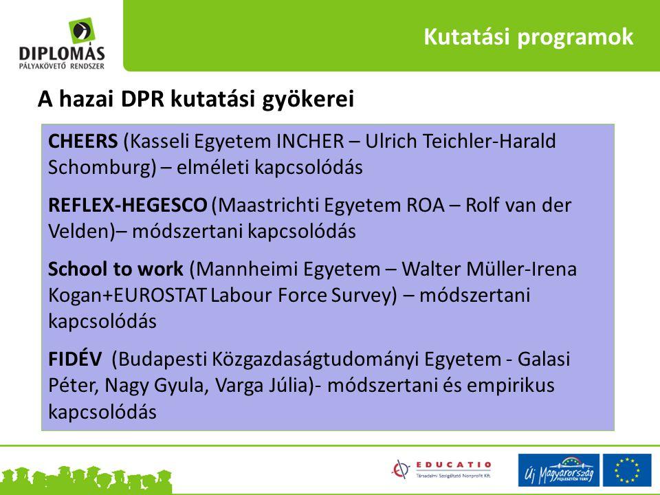Kutatási programok A hazai DPR kutatási gyökerei CHEERS (Kasseli Egyetem INCHER – Ulrich Teichler-Harald Schomburg) – elméleti kapcsolódás REFLEX-HEGE