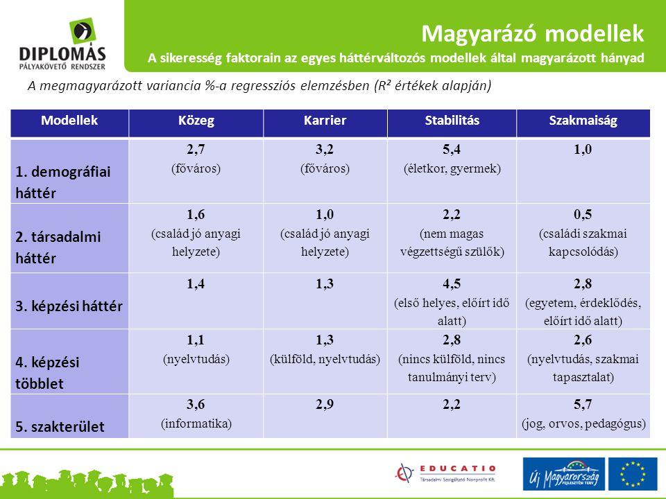 Magyarázó modellek A sikeresség faktorain az egyes háttérváltozós modellek által magyarázott hányad ModellekKözegKarrierStabilitásSzakmaiság 1. demogr