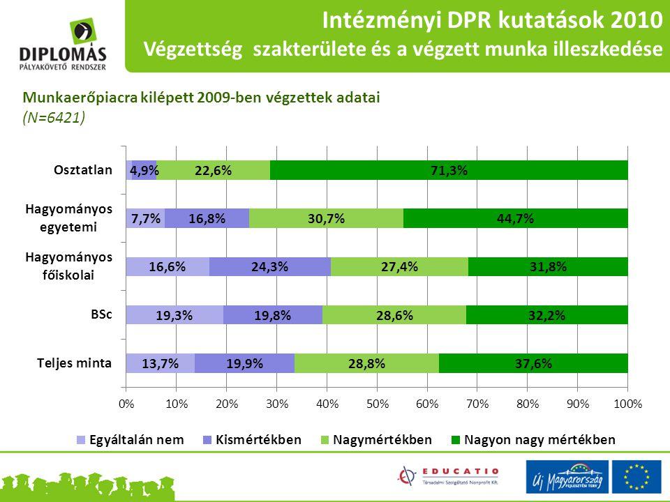 Intézményi DPR kutatások 2010 Végzettség szakterülete és a végzett munka illeszkedése Munkaerőpiacra kilépett 2009-ben végzettek adatai (N=6421)