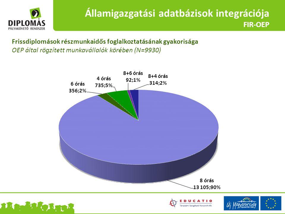 Államigazgatási adatbázisok integrációja FIR-OEP Államigazgatási adatbázisok integrációja FIR-APEH Frissdiplomások részmunkaidős foglalkoztatásának gy