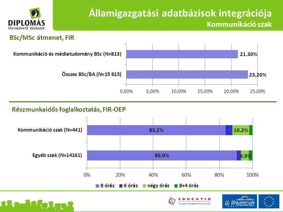 Államigazgatási adatbázisok integrációja Kommunikáció szak BSc/MSc átmenet, FIR Részmunkaidős foglalkoztatás, FIR-OEP
