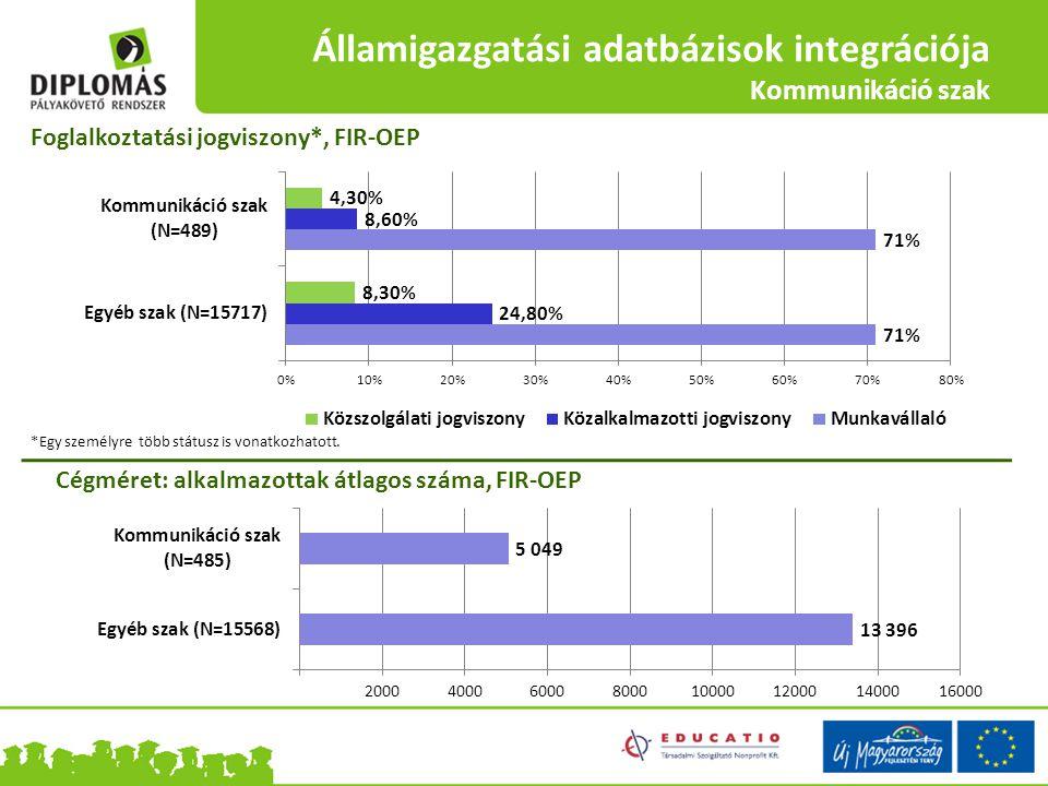 Államigazgatási adatbázisok integrációja Kommunikáció szak Foglalkoztatási jogviszony*, FIR-OEP Cégméret: alkalmazottak átlagos száma, FIR-OEP *Egy sz