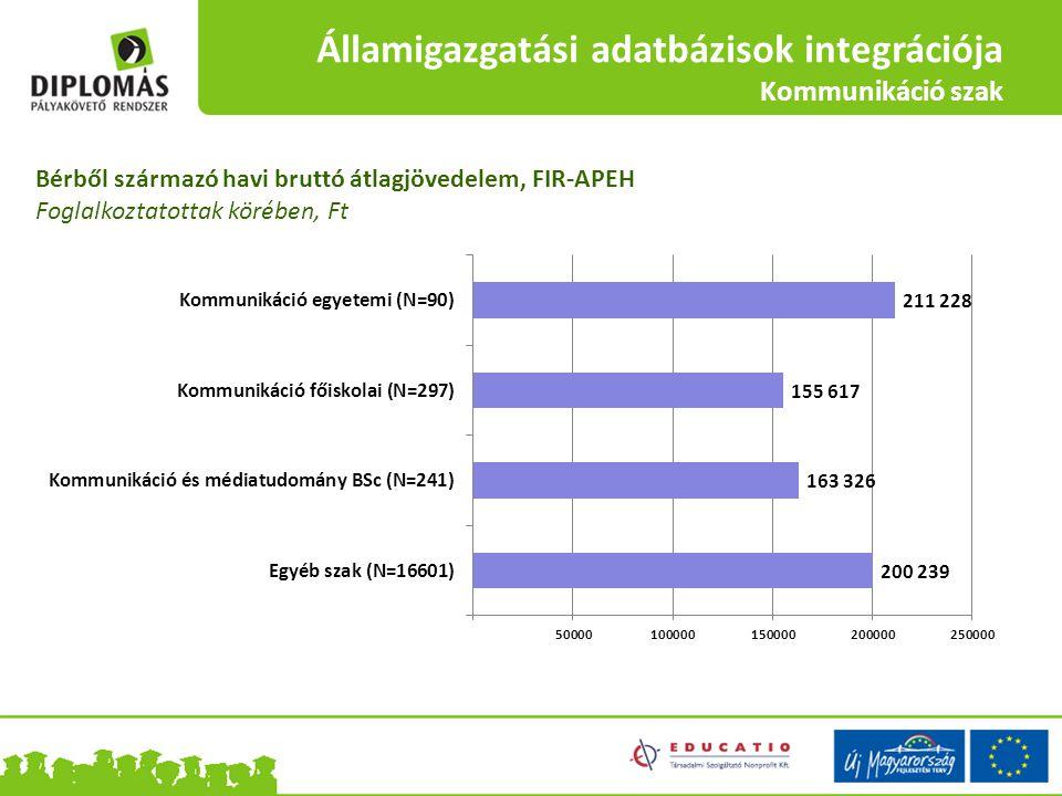 Államigazgatási adatbázisok integrációja Kommunikáció szak Bérből származó havi bruttó átlagjövedelem, FIR-APEH Foglalkoztatottak körében, Ft