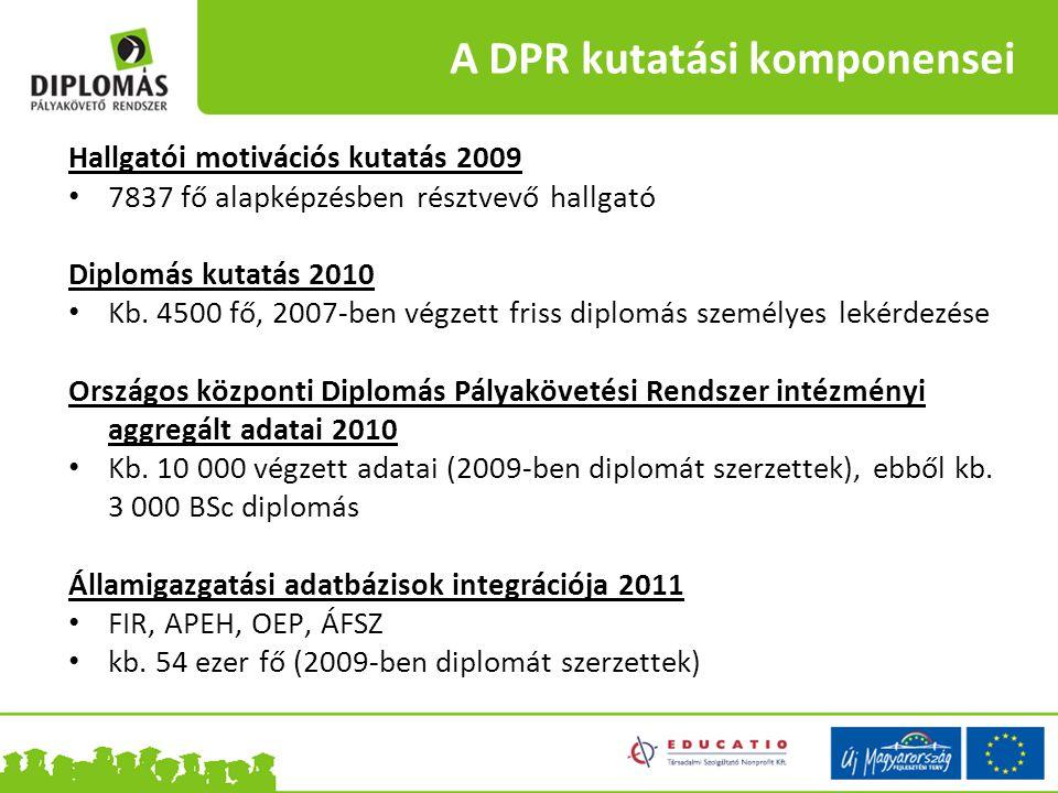 A DPR kutatási komponensei Hallgatói motivációs kutatás 2009 7837 fő alapképzésben résztvevő hallgató Diplomás kutatás 2010 Kb. 4500 fő, 2007-ben végz