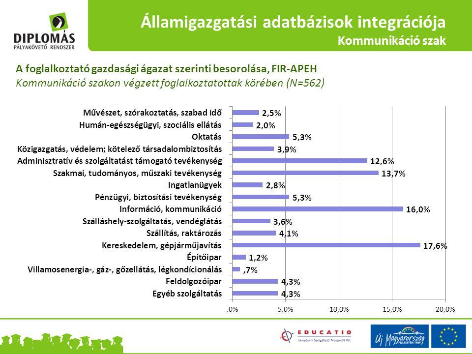 Államigazgatási adatbázisok integrációja Kommunikáció szak A foglalkoztató gazdasági ágazat szerinti besorolása, FIR-APEH Kommunikáció szakon végzett