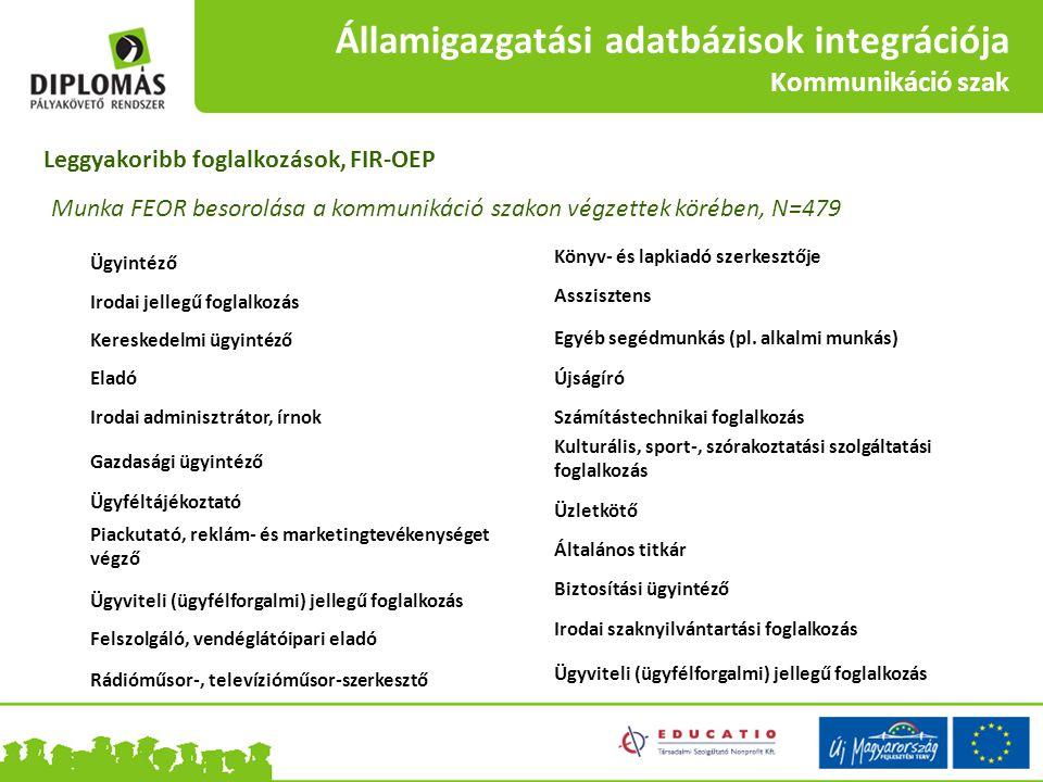 Államigazgatási adatbázisok integrációja Kommunikáció szak Ügyintéző Irodai jellegű foglalkozás Kereskedelmi ügyintéző Eladó Irodai adminisztrátor, ír