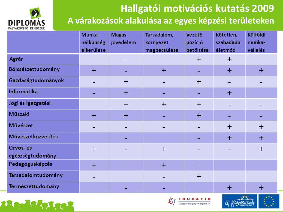 Hallgatói motivációs kutatás 2009 A várakozások alakulása az egyes képzési területeken Munka- nélküliség elkerülése Magas jövedelem Társadalom, környe