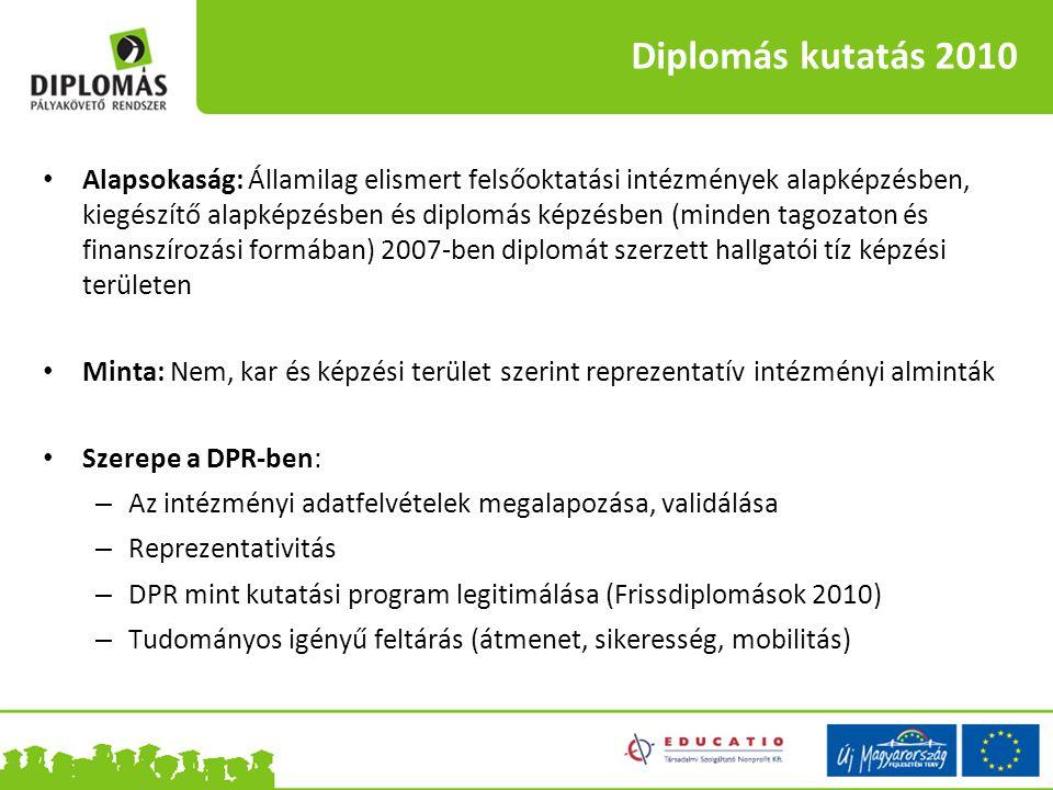 Diplomás kutatás 2010 Alapsokaság: Államilag elismert felsőoktatási intézmények alapképzésben, kiegészítő alapképzésben és diplomás képzésben (minden
