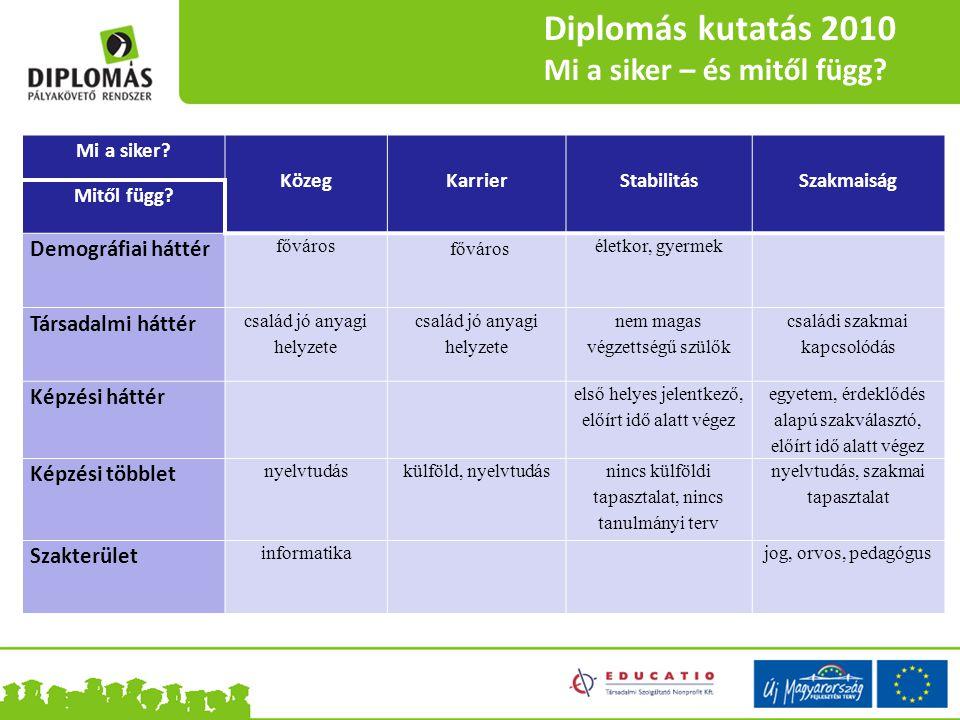 Diplomás kutatás 2010 Mi a siker – és mitől függ? Mi a siker? KözegKarrierStabilitásSzakmaiság Mitől függ? Demográfiai háttér főváros életkor, gyermek