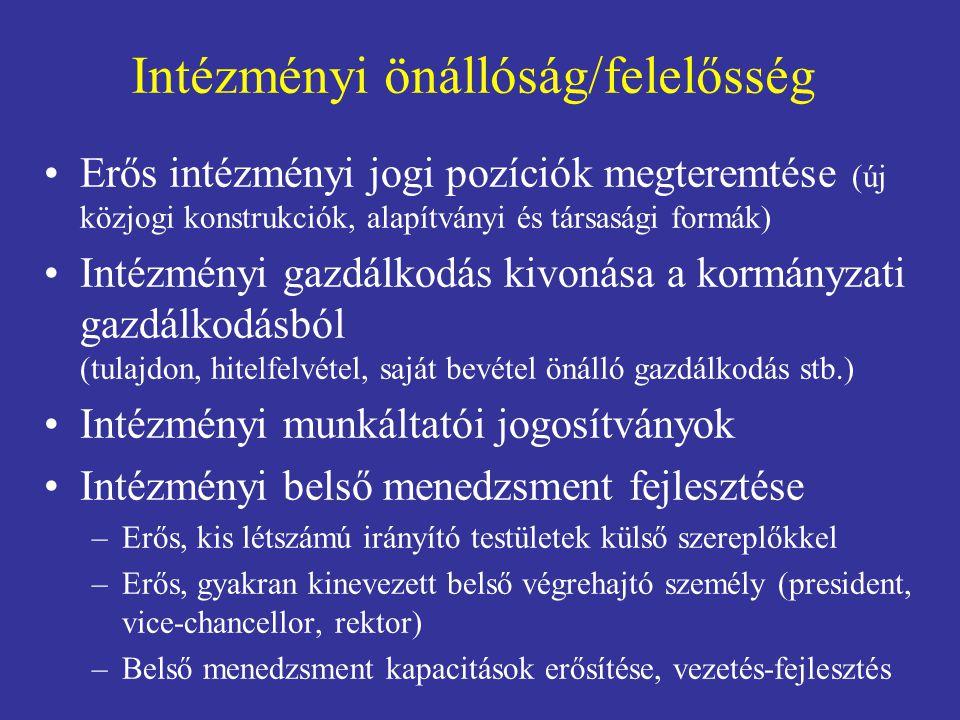 Intézményi önállóság/felelősség Erős intézményi jogi pozíciók megteremtése (új közjogi konstrukciók, alapítványi és társasági formák) Intézményi gazdálkodás kivonása a kormányzati gazdálkodásból (tulajdon, hitelfelvétel, saját bevétel önálló gazdálkodás stb.) Intézményi munkáltatói jogosítványok Intézményi belső menedzsment fejlesztése –Erős, kis létszámú irányító testületek külső szereplőkkel –Erős, gyakran kinevezett belső végrehajtó személy (president, vice-chancellor, rektor) –Belső menedzsment kapacitások erősítése, vezetés-fejlesztés