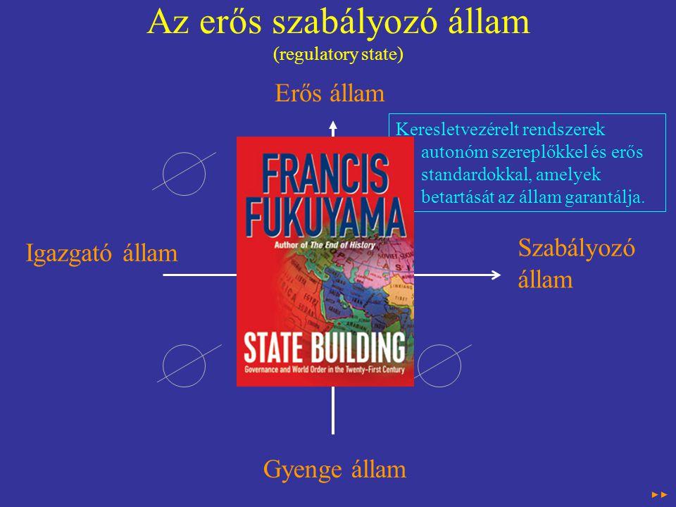 Az erős szabályozó állam (regulatory state) Erős állam Szabályozó állam Igazgató állam Gyenge állam Keresletvezérelt rendszerek autonóm szereplőkkel és erős standardokkal, amelyek betartását az állam garantálja.