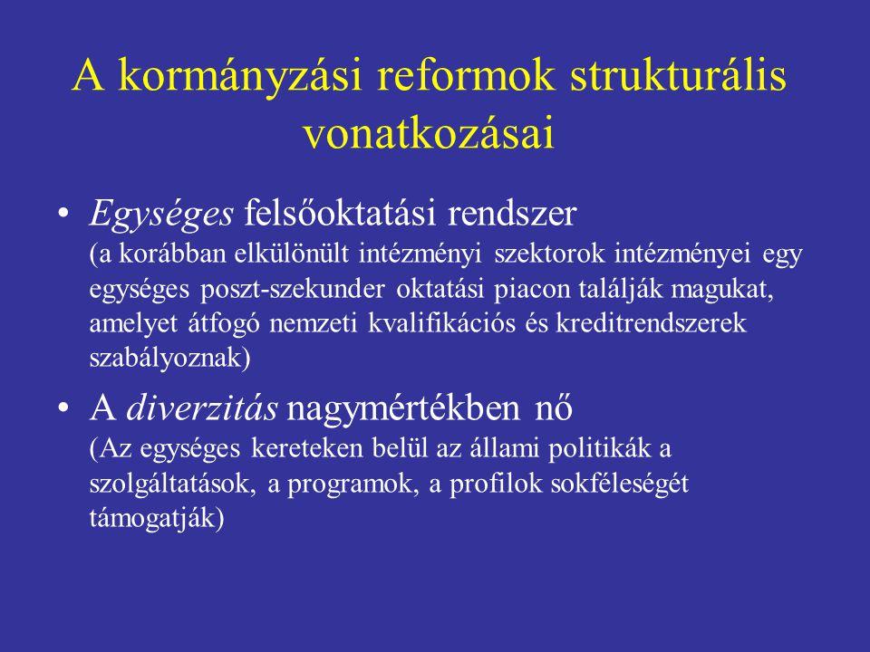 A kormányzási reformok strukturális vonatkozásai Egységes felsőoktatási rendszer (a korábban elkülönült intézményi szektorok intézményei egy egységes poszt-szekunder oktatási piacon találják magukat, amelyet átfogó nemzeti kvalifikációs és kreditrendszerek szabályoznak) A diverzitás nagymértékben nő (Az egységes kereteken belül az állami politikák a szolgáltatások, a programok, a profilok sokféleségét támogatják)