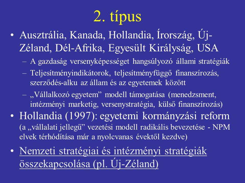 2. típus Ausztrália, Kanada, Hollandia, Írország, Új- Zéland, Dél-Afrika, Egyesült Királyság, USA –A gazdaság versenyképességet hangsúlyozó állami str