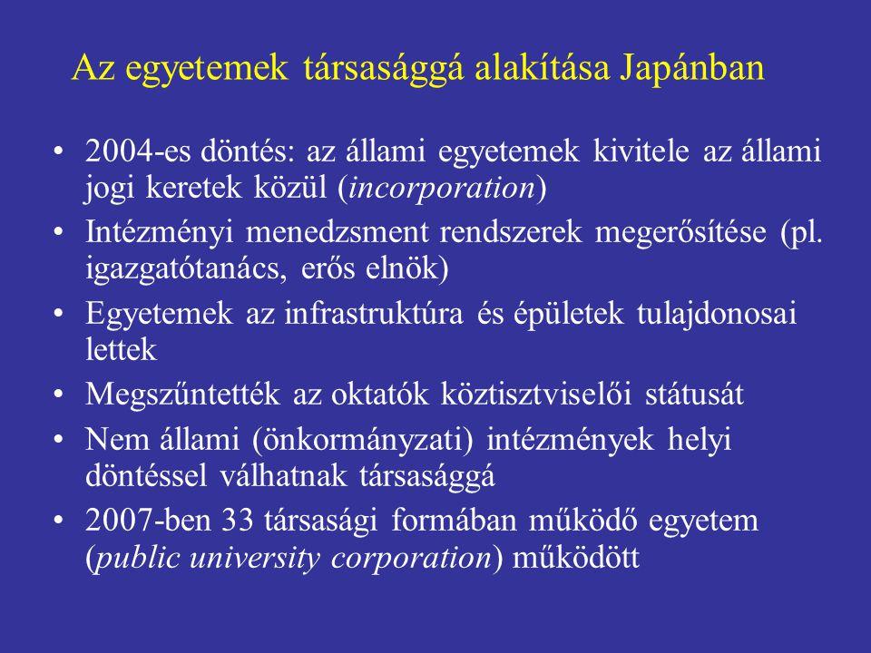 Az egyetemek társasággá alakítása Japánban 2004-es döntés: az állami egyetemek kivitele az állami jogi keretek közül (incorporation) Intézményi menedz