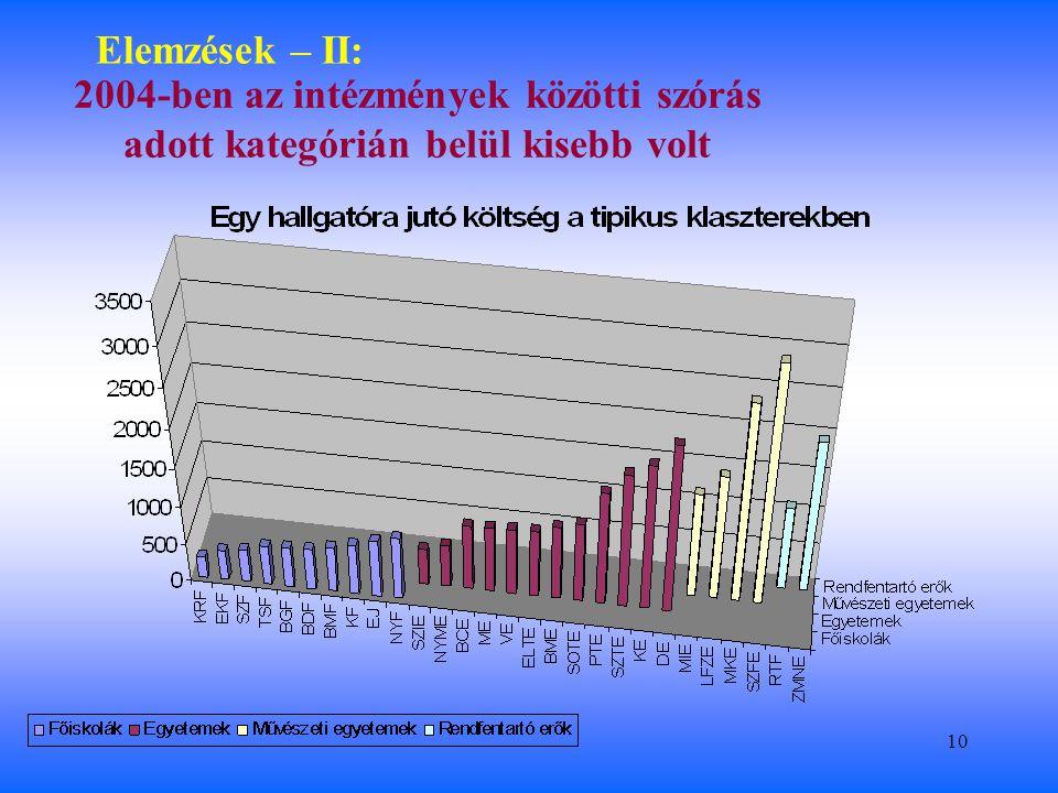 10 Elemzések – II: 2004-ben az intézmények közötti szórás adott kategórián belül kisebb volt
