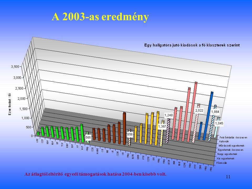 11 A 2003-as eredmény Az átlagtól eltérítő egyedi támogatások hatása 2004-ben kisebb volt.