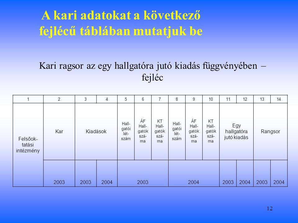12 A kari adatokat a következő fejlécű táblában mutatjuk be Kari ragsor az egy hallgatóra jutó kiadás függvényében – fejléc 123 4567891011121314 Felsőok- tatási intézmény KarKiadások Hall- gatói lét- szám ÁF Hall- gatók szá- ma KT Hall- gatók szá- ma Hall- gatói lét- szám ÁF Hall- gatók szá- ma KT Hall- gatók szá- ma Egy hallgatóra jutó kiadás Rangsor 2003 2004200320042003200420032004