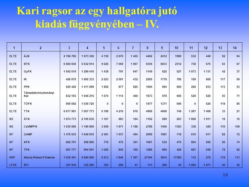 16 Kari ragsor az egy hallgatóra jutó kiadás függvényében – IV.