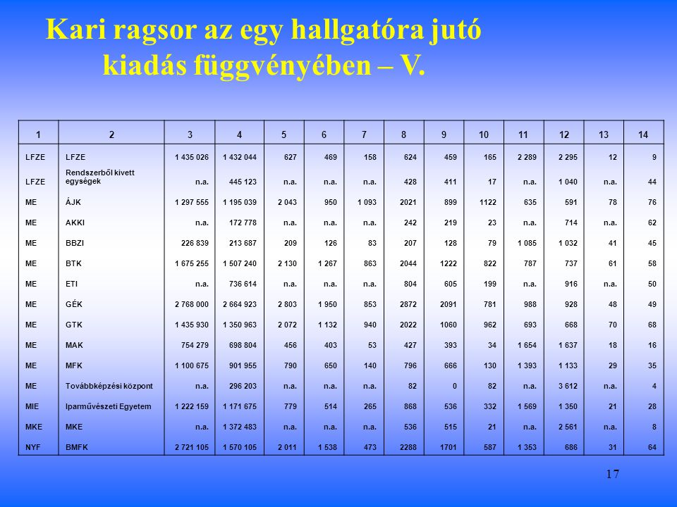 17 Kari ragsor az egy hallgatóra jutó kiadás függvényében – V.