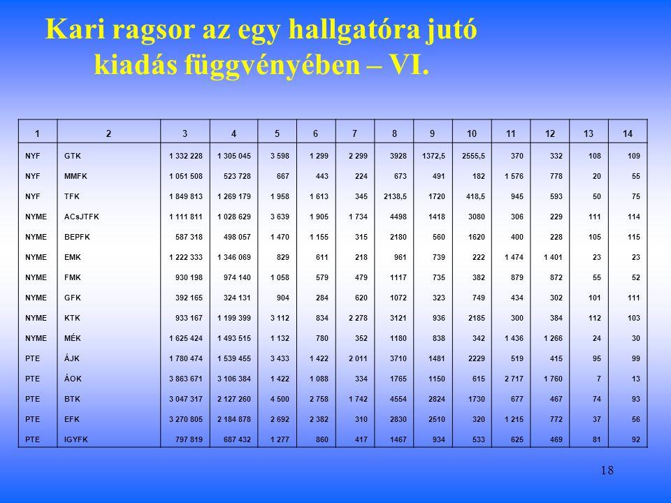 18 Kari ragsor az egy hallgatóra jutó kiadás függvényében – VI.