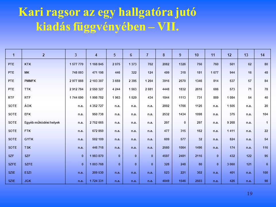 19 Kari ragsor az egy hallgatóra jutó kiadás függvényében – VII.
