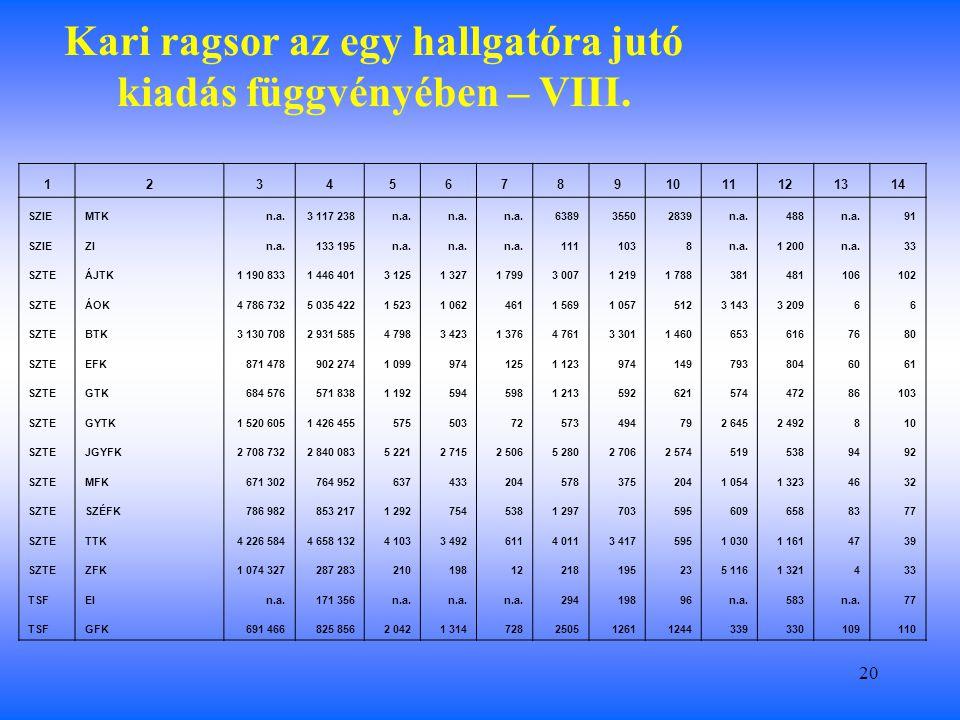 20 Kari ragsor az egy hallgatóra jutó kiadás függvényében – VIII.