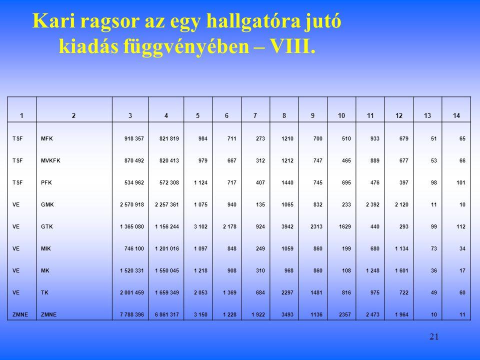 21 Kari ragsor az egy hallgatóra jutó kiadás függvényében – VIII.