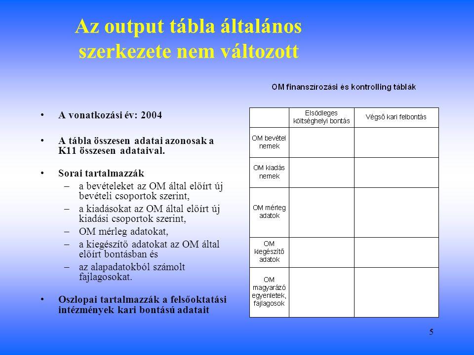 5 Az output tábla általános szerkezete nem változott A vonatkozási év: 2004 A tábla összesen adatai azonosak a K11 összesen adataival.