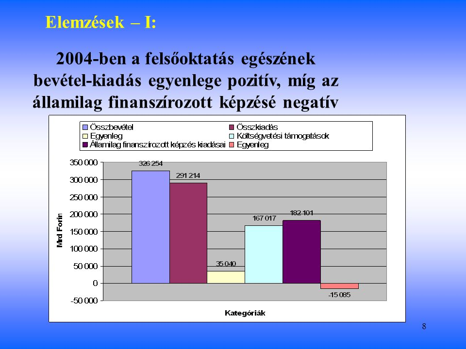 8 Elemzések – I: 2004-ben a felsőoktatás egészének bevétel-kiadás egyenlege pozitív, míg az államilag finanszírozott képzésé negatív