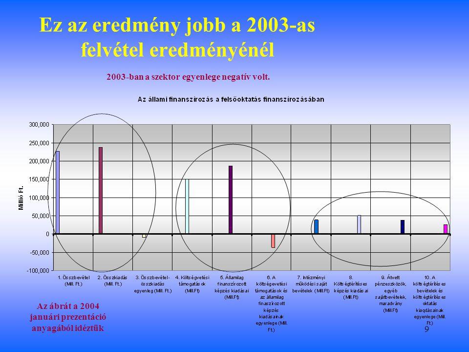 9 Ez az eredmény jobb a 2003-as felvétel eredményénél 2003-ban a szektor egyenlege negatív volt.