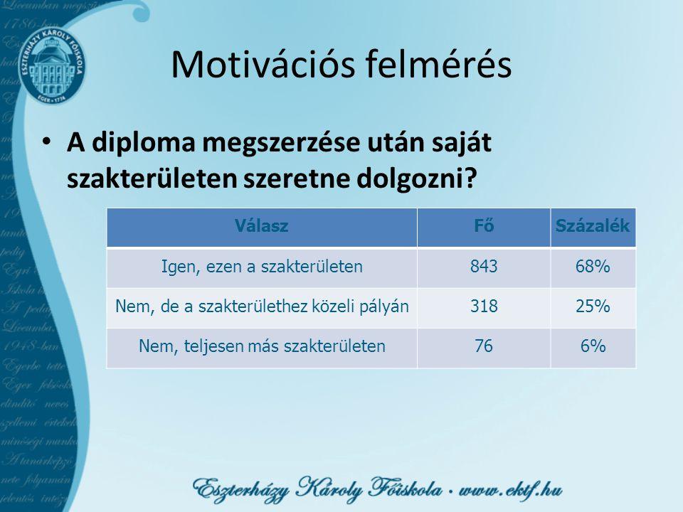 Motivációs felmérés A diploma megszerzése után saját szakterületen szeretne dolgozni.