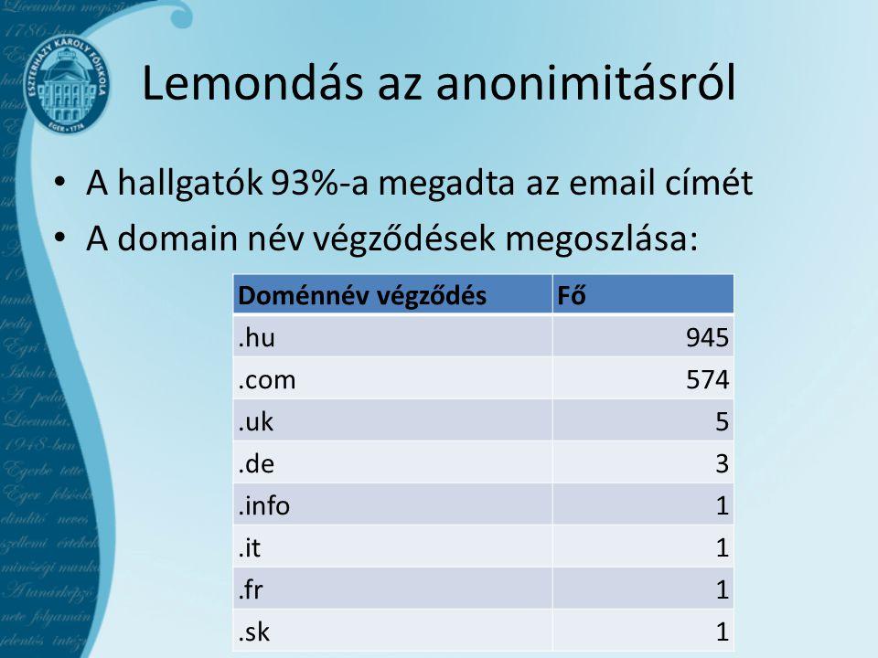 Lemondás az anonimitásról A hallgatók 93%-a megadta az email címét A domain név végződések megoszlása: Doménnév végződésFő.hu945.com574.uk5.de3.info1.it1.fr1.sk1