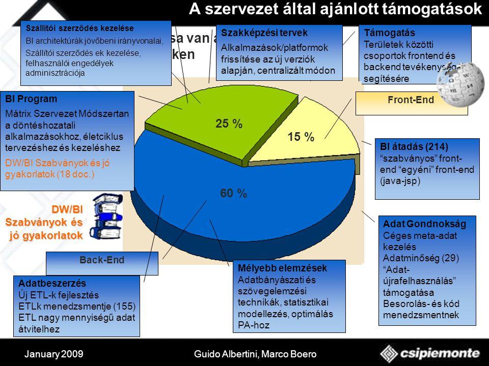 January 2009Guido Albertini, Marco Boero A szervezet által ajánlott támogatások DW/BI Szabványok és jó gyakorlatok 20% 15% 10%5% Adat Gondnokság Céges meta-adat kezelés Adatminőség (29) Adat- újrafelhasználás támogatása Besorolás- és kód menedzsmentnek BI átadás (214) szabványos front- end egyéni front-end (java-jsp) Támogatás Területek közötti csoportok frontend és backend tevékenységek segítésére 60 % 25 % 15 % Support Back-End Front-End ÜIKK-nak 78 munkatársa van a következő szakterületeken Szakképzési tervek Alkalmazások/platformok frissítése az új verziók alapján, centralizált módon Szállítói szerződés kezelése BI architektúrák jövőbeni irányvonalai, Szállítói szerződés ek kezelése, felhasználói engedélyek adminisztrációja BI Program Mátrix Szervezet Módszertan a döntéshozatali alkalmazásokhoz, életciklus tervezéshez és kezeléshez DW/BI Szabványok és jó gyakorlatok (18 doc.) Adatbeszerzés Új ETL-k fejlesztés ETLk menedzsmentje (155) ETL nagy mennyiségű adat átvitelhez Mélyebb elemzések Adatbányászati és szövegelemzési technikák, statisztikai modellezés, optimálás PA-hoz