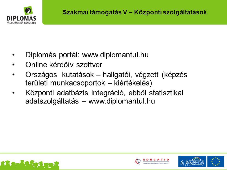 Diplomás portál: www.diplomantul.hu Online kérdőív szoftver Országos kutatások – hallgatói, végzett (képzés területi munkacsoportok – kiértékelés) Köz