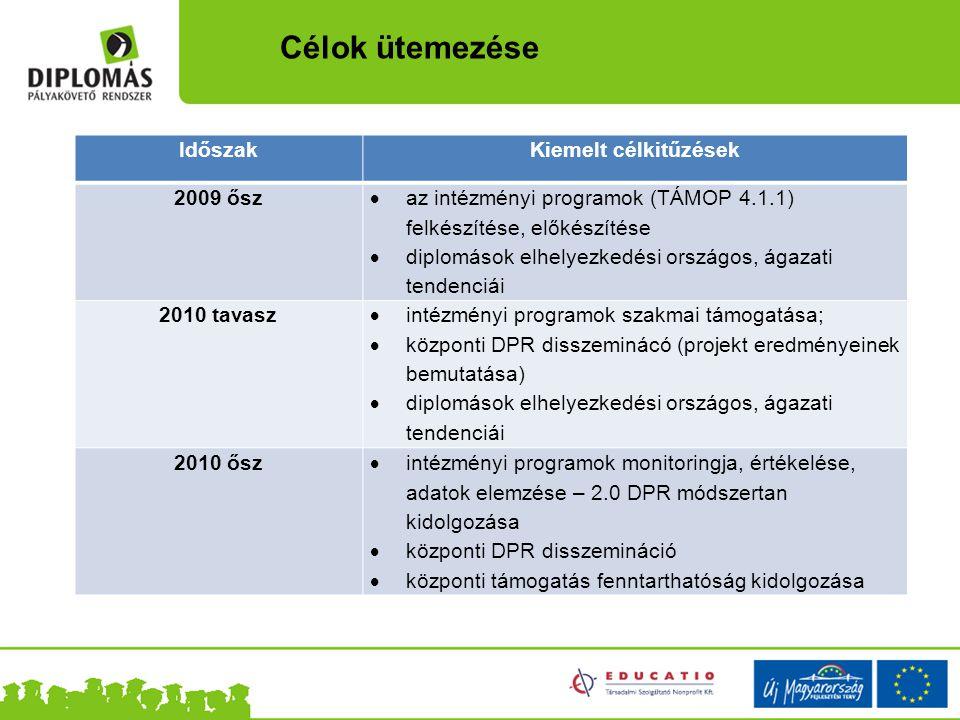 IdőszakKiemelt célkitűzések 2009 ősz  az intézményi programok (TÁMOP 4.1.1) felkészítése, előkészítése  diplomások elhelyezkedési országos, ágazati