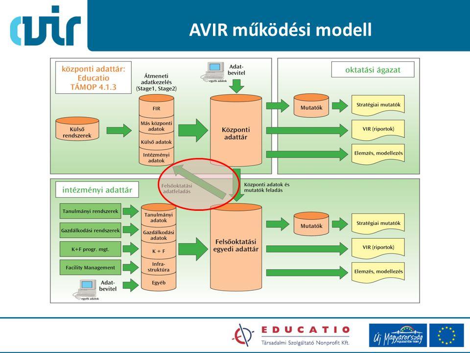 AVIR működési modell 2009. December 8. Educatio Nonprofit Kft.