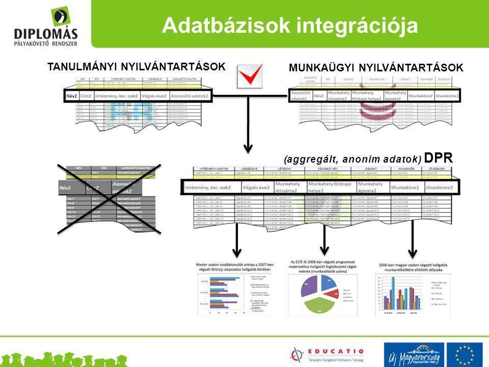 Adatbázisok integrációja TANULMÁNYI NYILVÁNTARTÁSOK MUNKAÜGYI NYILVÁNTARTÁSOK (aggregált, anonim adatok) DPR