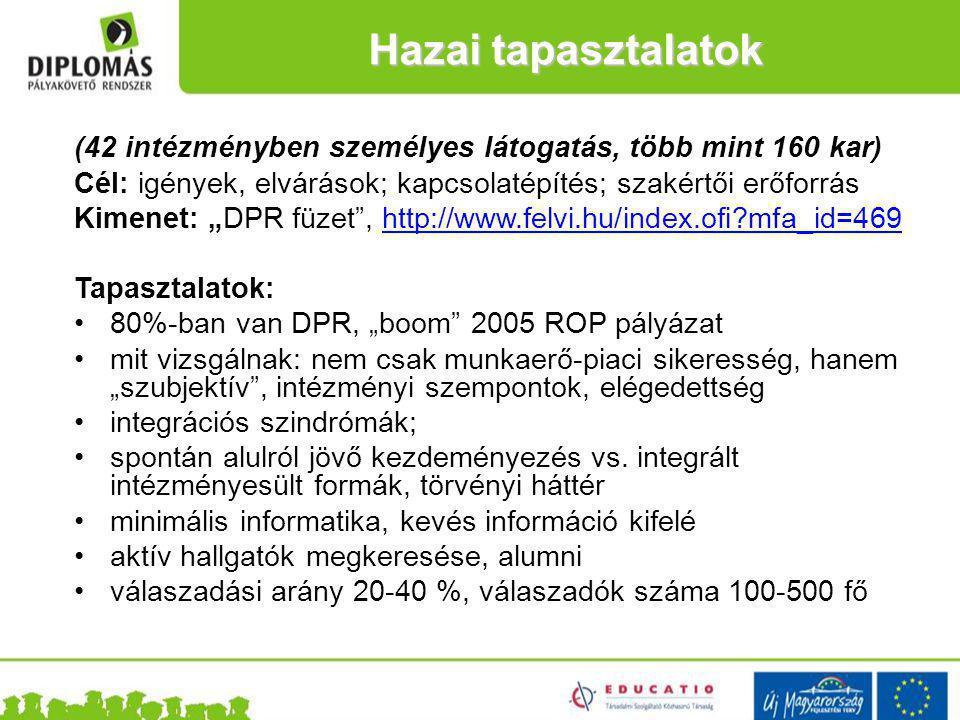 """(42 intézményben személyes látogatás, több mint 160 kar) Cél: igények, elvárások; kapcsolatépítés; szakértői erőforrás Kimenet: """"DPR füzet , http://www.felvi.hu/index.ofi mfa_id=469http://www.felvi.hu/index.ofi mfa_id=469 Tapasztalatok: 80%-ban van DPR, """"boom 2005 ROP pályázat mit vizsgálnak: nem csak munkaerő-piaci sikeresség, hanem """"szubjektív , intézményi szempontok, elégedettség integrációs szindrómák; spontán alulról jövő kezdeményezés vs."""