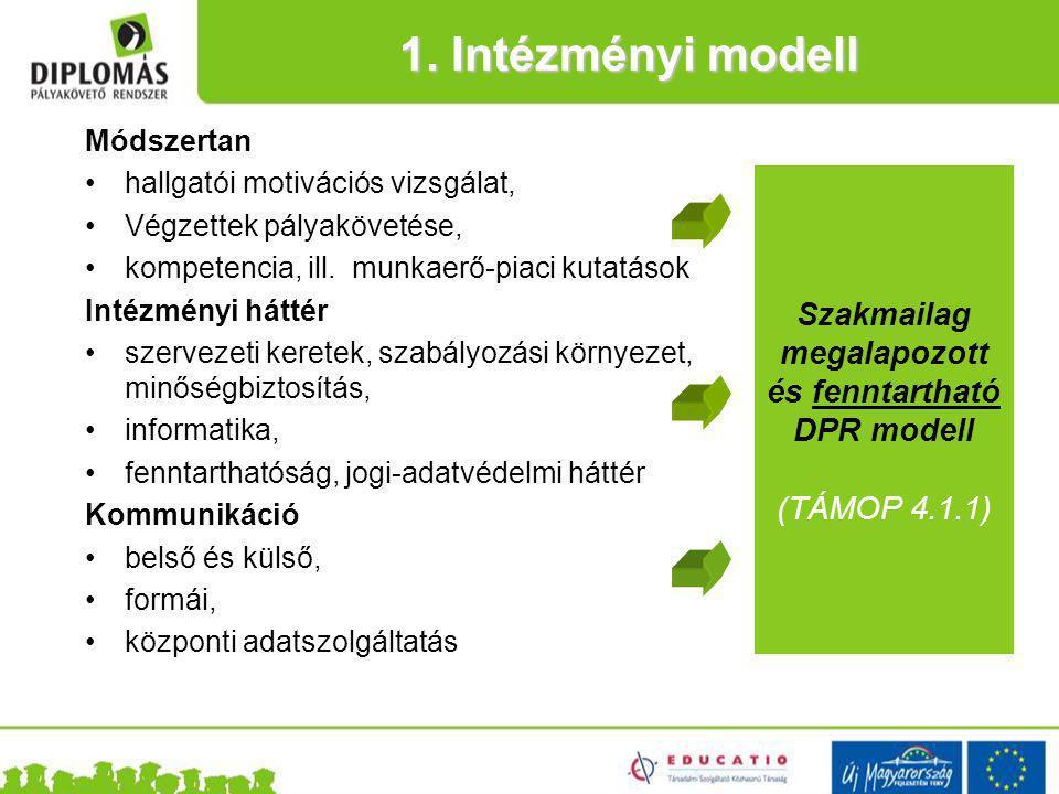 1. Intézményi modell Szakmailag megalapozott és fenntartható DPR modell (TÁMOP 4.1.1) Módszertan hallgatói motivációs vizsgálat, Végzettek pályaköveté