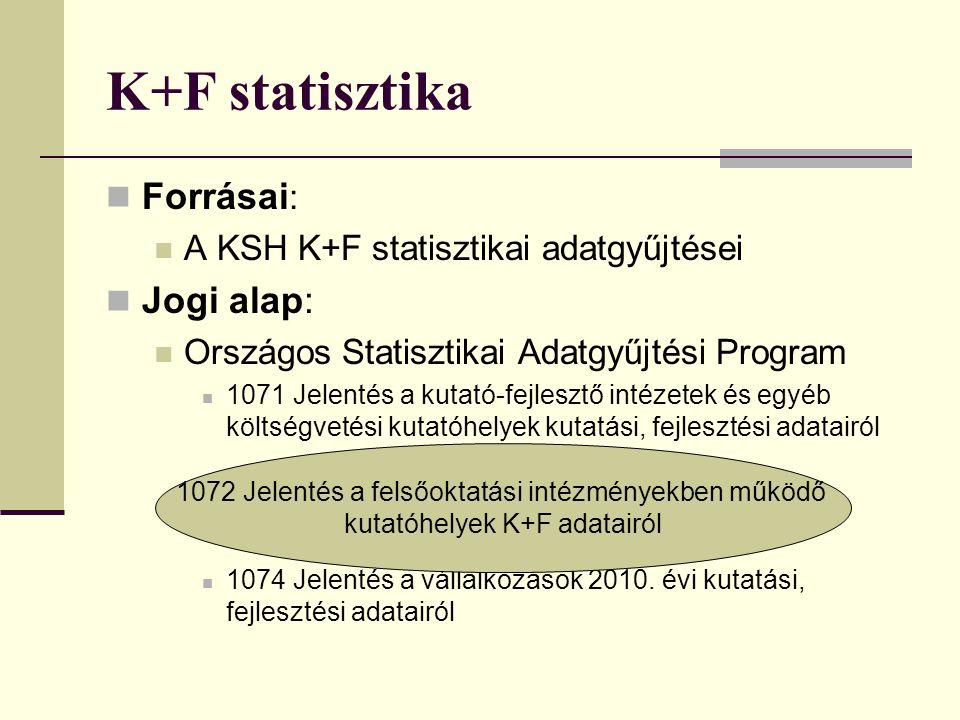 K+F statisztika Forrásai : A KSH K+F statisztikai adatgyűjtései Jogi alap: Országos Statisztikai Adatgyűjtési Program 1071 Jelentés a kutató-fejlesztő
