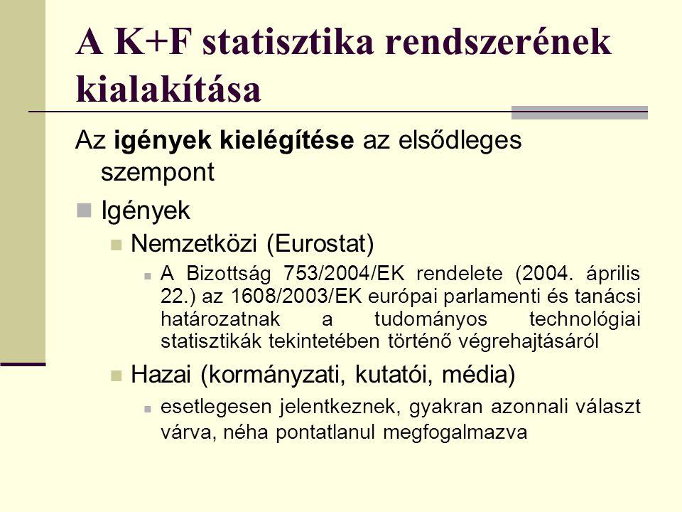 A K+F statisztika rendszerének kialakítása Az igények kielégítése az elsődleges szempont Igények Nemzetközi (Eurostat) A Bizottság 753/2004/EK rendele
