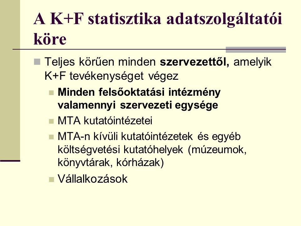 A K+F statisztika adatszolgáltatói köre Teljes körűen minden szervezettől, amelyik K+F tevékenységet végez Minden felsőoktatási intézmény valamennyi s