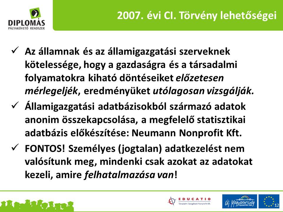 2007. évi CI.