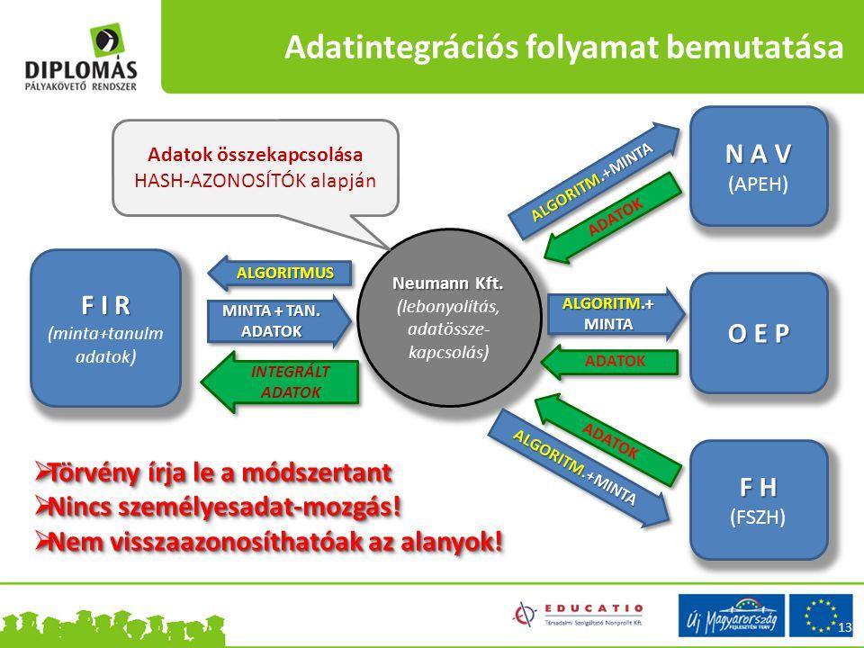 Adatintegrációs folyamat bemutatása 13 N A V (APEH) O E P F H (FSZH) Neumann Kft.