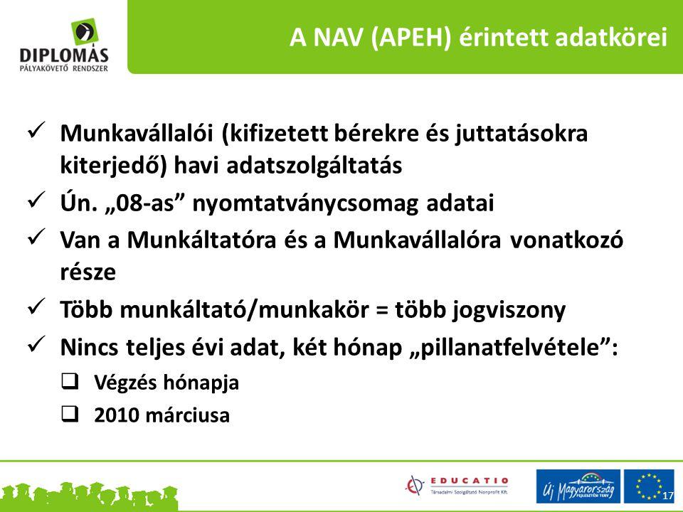 A NAV (APEH) érintett adatkörei 17 Munkavállalói (kifizetett bérekre és juttatásokra kiterjedő) havi adatszolgáltatás Ún.