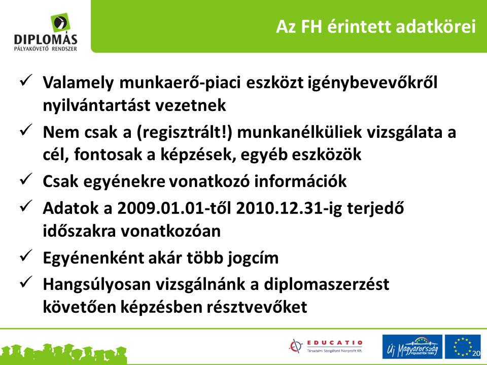 Az FH érintett adatkörei 20 Valamely munkaerő-piaci eszközt igénybevevőkről nyilvántartást vezetnek Nem csak a (regisztrált!) munkanélküliek vizsgálata a cél, fontosak a képzések, egyéb eszközök Csak egyénekre vonatkozó információk Adatok a 2009.01.01-től 2010.12.31-ig terjedő időszakra vonatkozóan Egyénenként akár több jogcím Hangsúlyosan vizsgálnánk a diplomaszerzést követően képzésben résztvevőket