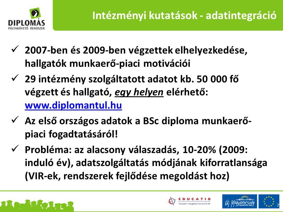 Intézményi kutatások - adatintegráció 2007-ben és 2009-ben végzettek elhelyezkedése, hallgatók munkaerő-piaci motivációi 29 intézmény szolgáltatott adatot kb.