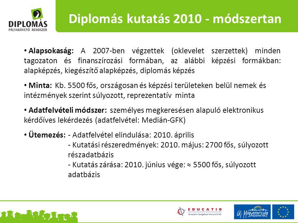 Diplomás kutatás 2010 - módszertan Alapsokaság: A 2007-ben végzettek (oklevelet szerzettek) minden tagozaton és finanszírozási formában, az alábbi képzési formákban: alapképzés, kiegészítő alapképzés, diplomás képzés Minta: Kb.