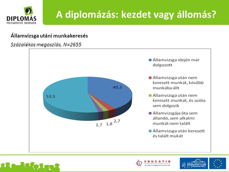 Államvizsga utáni munkakeresés Százalékos megoszlás, N=2655 A diplomázás: kezdet vagy állomás
