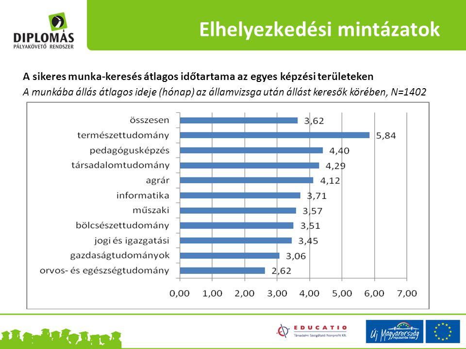 Elhelyezkedési mintázatok A sikeres munka-keresés átlagos időtartama az egyes képzési területeken A munkába állás átlagos ideje (hónap) az államvizsga után állást keresők körében, N=1402